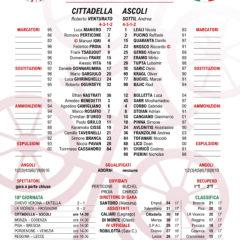 Cittadella | Ascoli