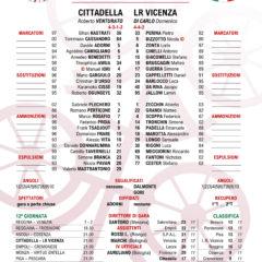 Cittadella | LR Vicenza