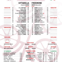 Cittadella | Frosinone